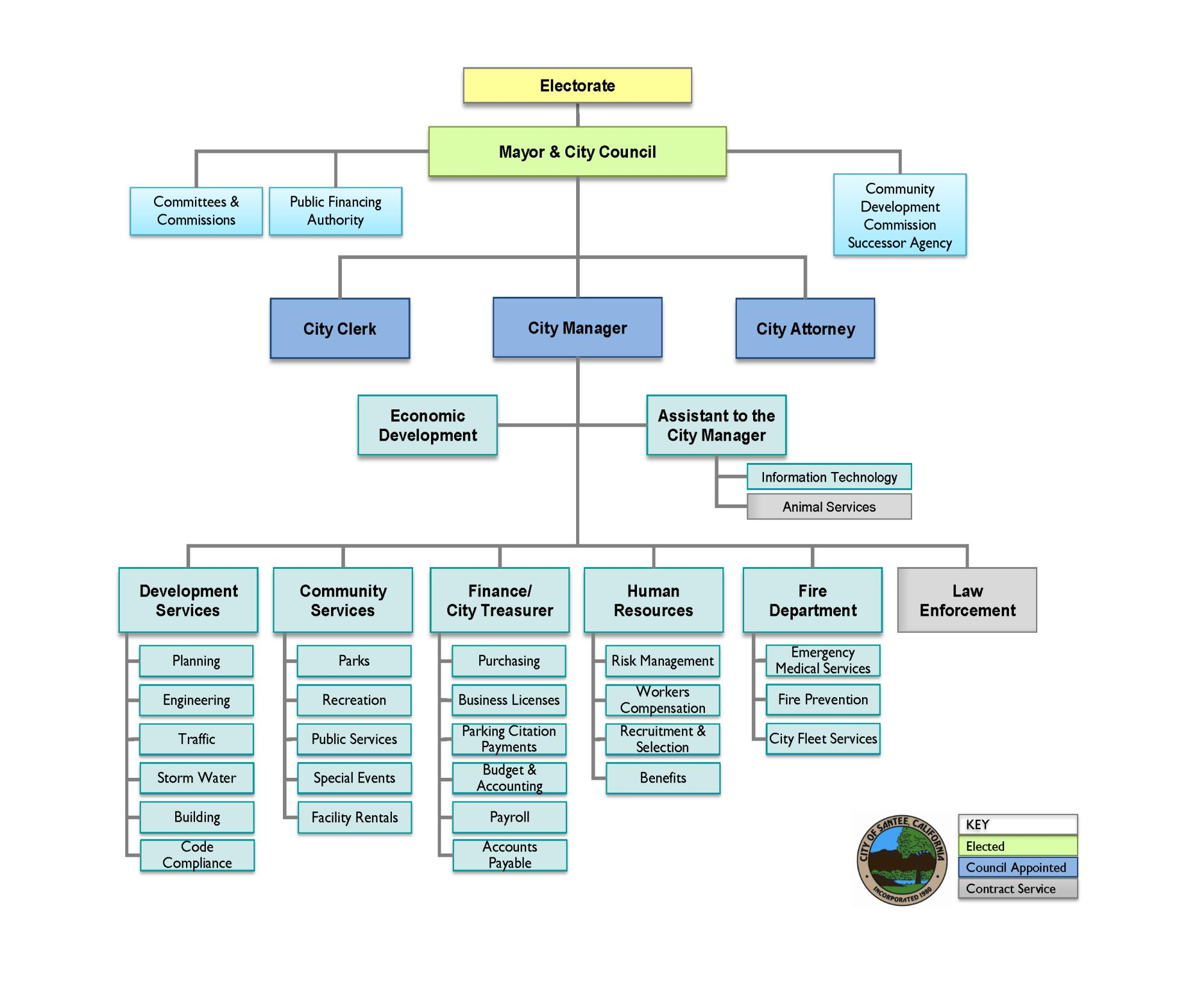 City of santee organizational chart santee ca for Santee business license