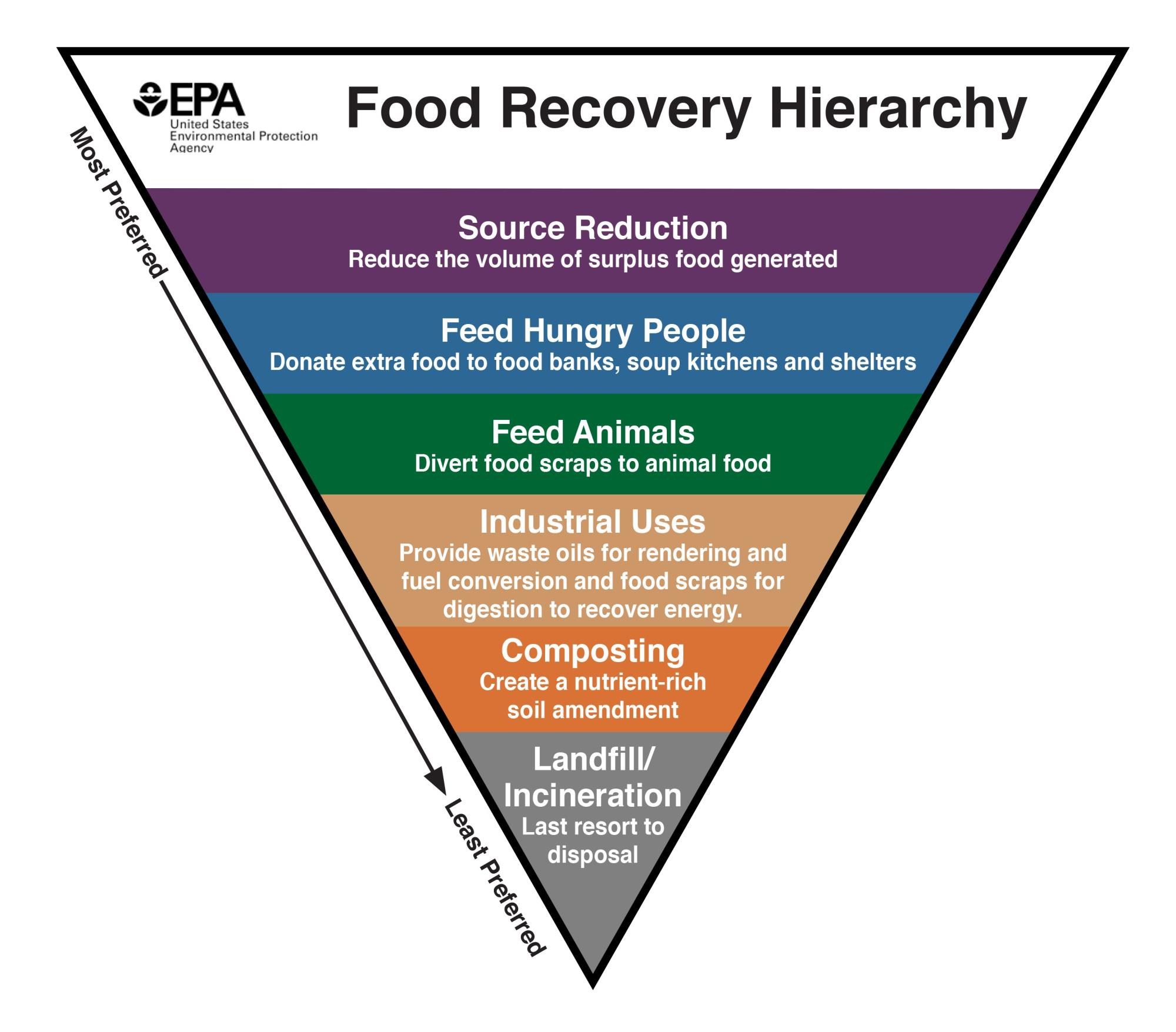 food_recovery_hierarchy